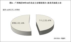 '圖3結果顯示,99年10月左右到北京上訪的廣西法輪功學員中,屬於「家庭上訪」(也就是一家有好幾口同時去上訪的)佔53%。這些家庭因為都是全家多人煉法輪功,於是就全家多人一起到北京上訪。'