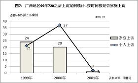 '圖7結果顯示,「個人上訪」數量在1999年低於「家庭上訪」數量,但到2000年,「個人上訪」則大幅上升,說明越來越多的法輪功學員正在作為一個獨立的個體、基於個人意願,以個人行為的方式投入到善意講真相、揭露中共迫害謊言的洪流中。'