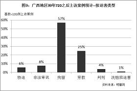 '圖9統計結果表明,上訪的廣西法輪功學員中,有57%受到拘留處罰,25%受到勞教處罰,8%遭到非法審訊,6%被中共當局脅迫,4%被判刑,1%被洗腦班迫害。'