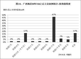 '圖10統計結果表明,因為上訪而被拘留的法輪功學員中,受到一個月拘留迫害的案例最多,佔47%,其次是拘留15天(半個月),佔17%。'