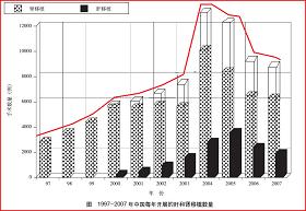 圖說:根據中國衛生部副部長黃潔夫等發表在《柳葉刀》上的一九九七年~二零零七年中國器官手術數量分布圖繪製。此圖是在原圖的基礎上,把黑條框所示的肝移植數量用白條框累加到腎移植數量上,並用紅線勾畫出總移植數量增長趨勢。