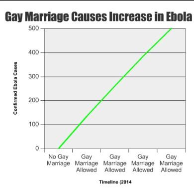 gay marriage ebola