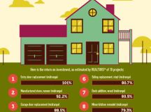 Top 10 Home Projects To Recoup Costs At Resale ...