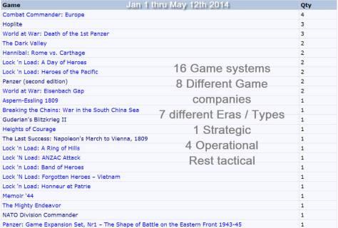 gameplay YTD_2014_May