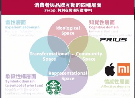 费者与品牌互动的四个层面
