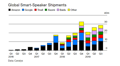 Smart-Speaker Shipments