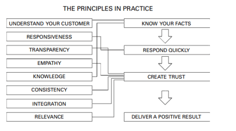 customer service principle