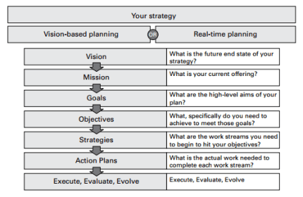 plan process