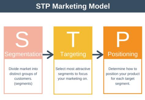 STP-Marketing-Model