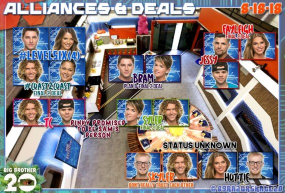 Big Brother 20 Alliances