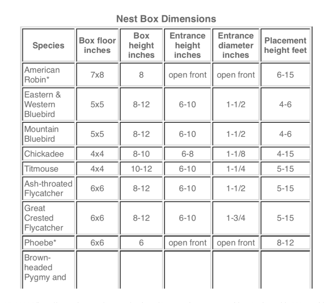Nest Box dimensions and entrance height and diameter