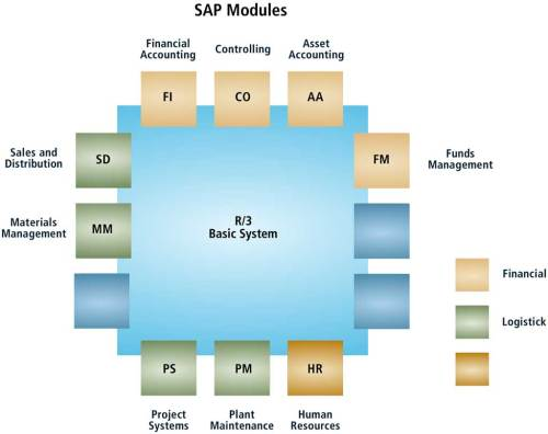 small resolution of sap bw sap module diagram with other