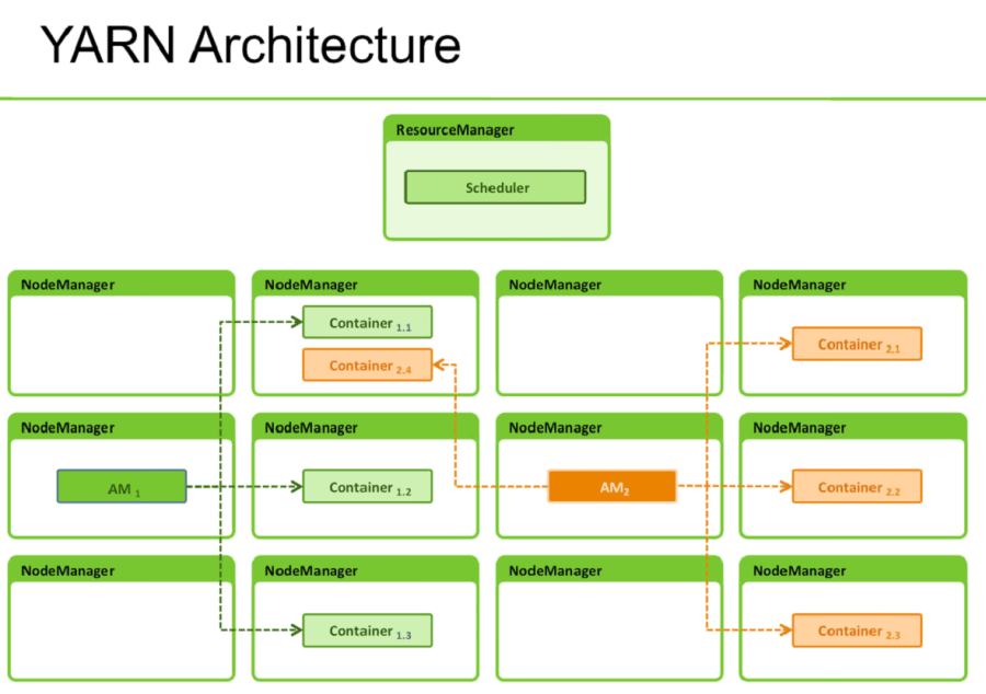 Hadoop 20 And Yarn Architecture Big Data Analytics News