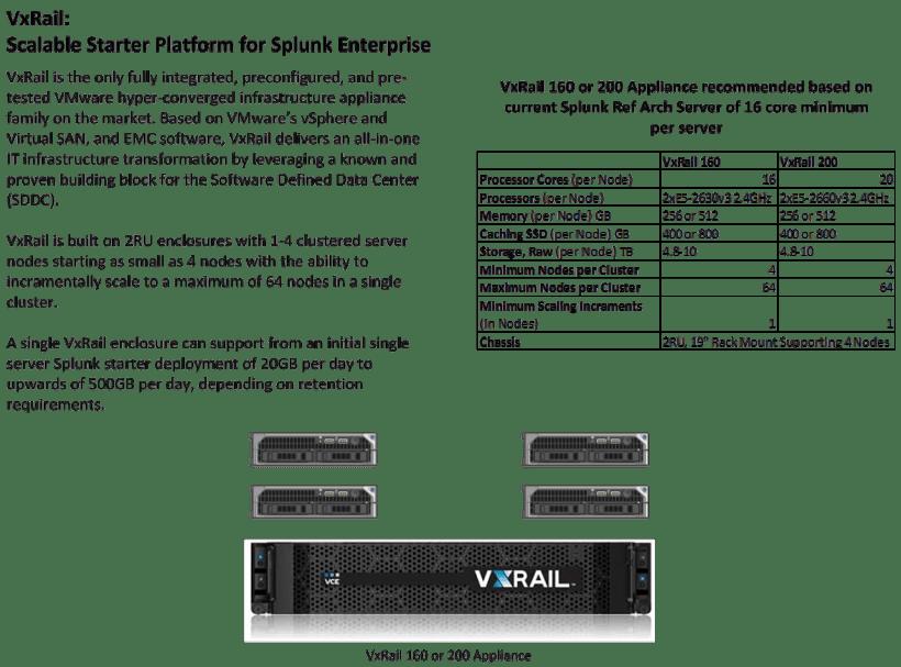 Testing VxRail as a Scalable Starter Platform for Splunk Enterprise