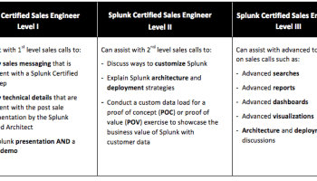 24 Hours In Vegas A Splunk Architect Certification Story Big Data
