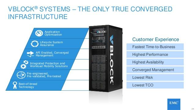 Solution Guide – Deploying Splunk Enterprise on EMC Converged Platform vBlock 540
