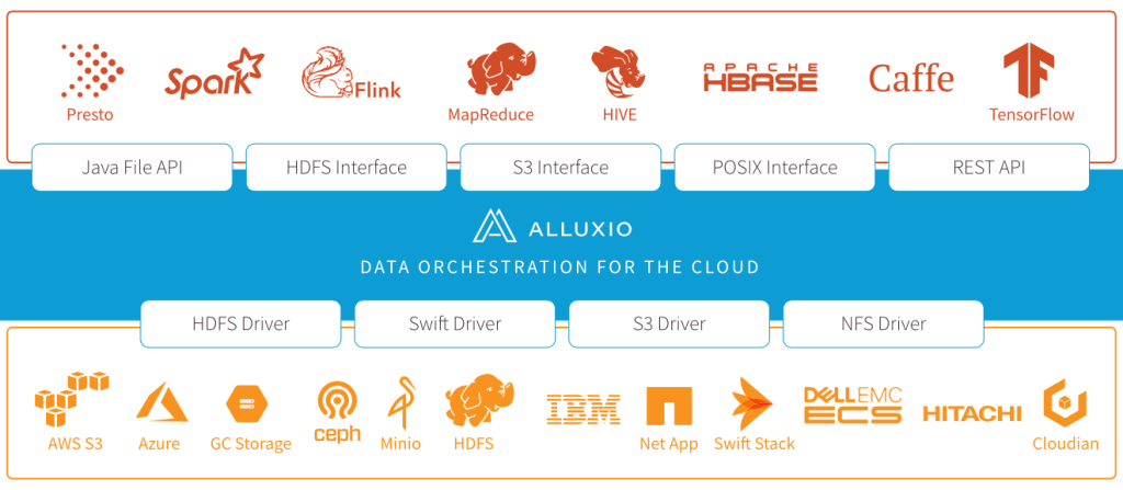 From the Lab that Brought you Spark comes Alluxio, the Data Orchestration Platform of the Future