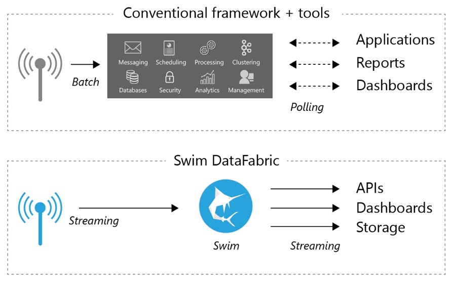 Analyze, Act THEN Store: How SWIM.AI is changing data processing