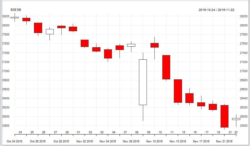 Stock Market Analysis Using R