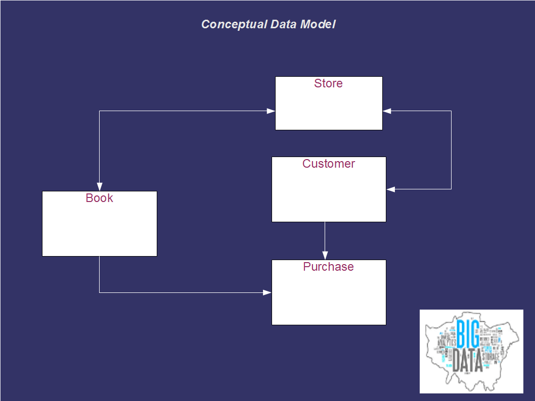 logical data model example diagram 1997 grand marquis fuse box modeling explained big london