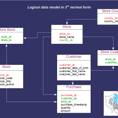 Logical Data Model Example Diagram Mitsubishi Canter Stereo Wiring Modeling Explained Big London