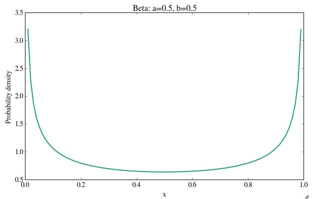 beta distribution plotting using python