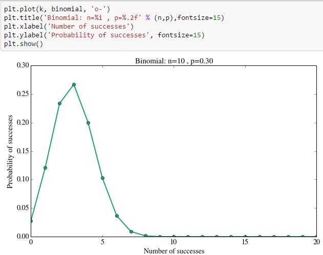 binomial distribution graphs in python