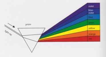 Spectrum of colours