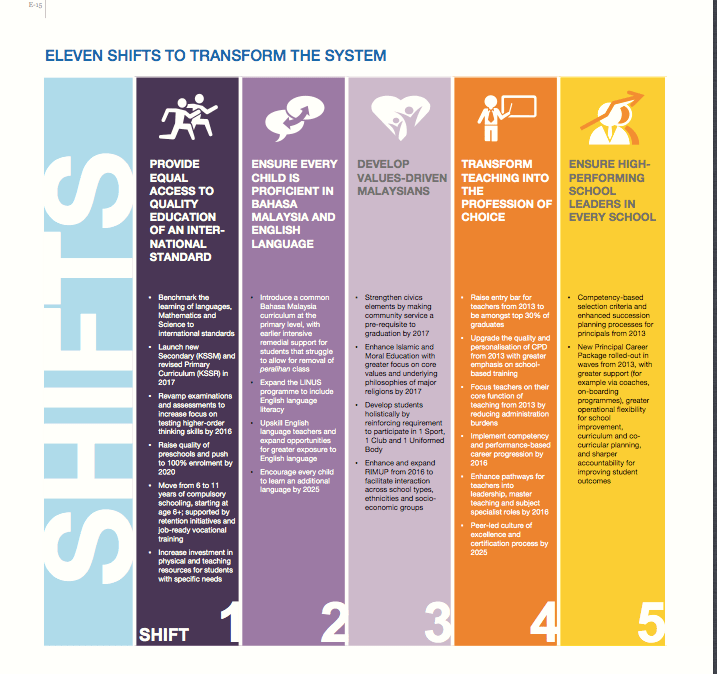 11 SHIFTS TO TRANSFORM THE EDUCATION SYSTEM (5/6)
