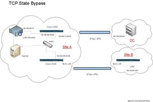 small resolution of tcp state diagram