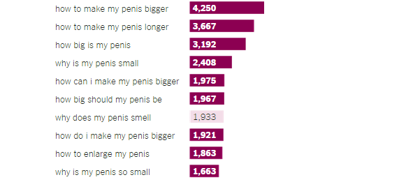 Penis size frequency of sex