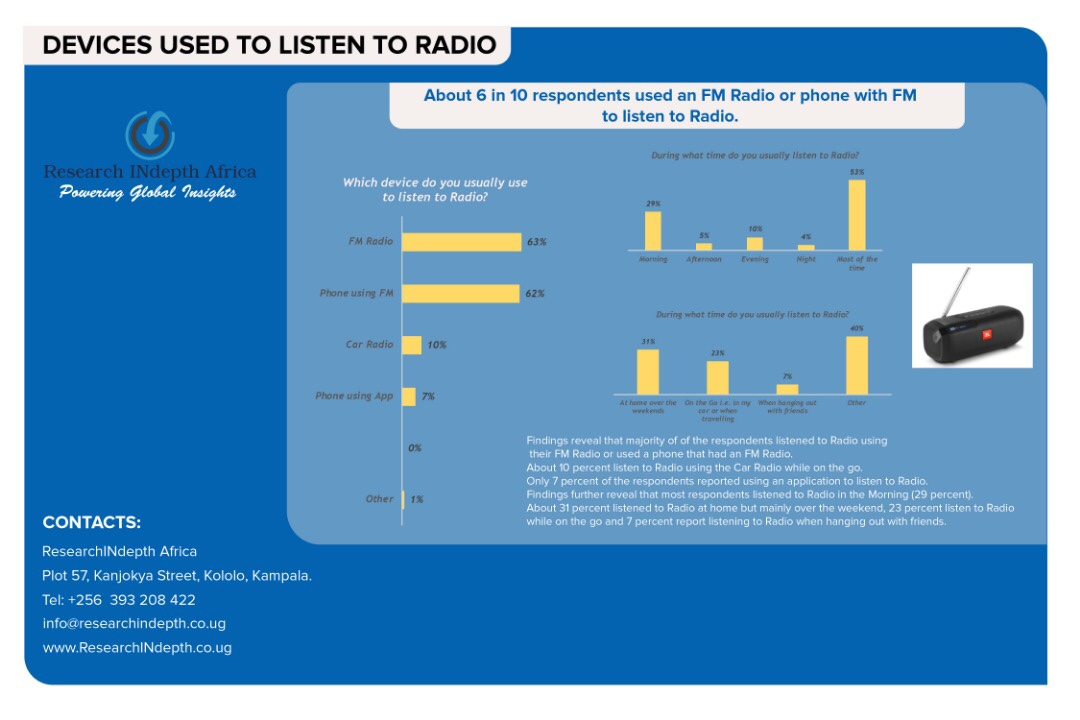 Nxt Radio named one of the fastest growing Radio stations In