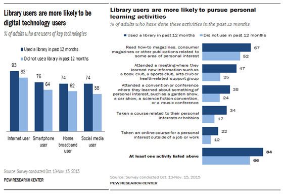 Pew Report on Library Use and Digital Tendencies