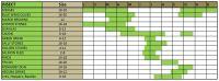 Montana Fly Fishing Hatch Charts
