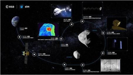 সাথে মহাকাশযানের সংঘর্ষের অনুমিত টাইমলাইন। ছবিঃ ESA