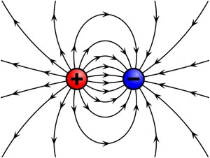 Magnetic force lines