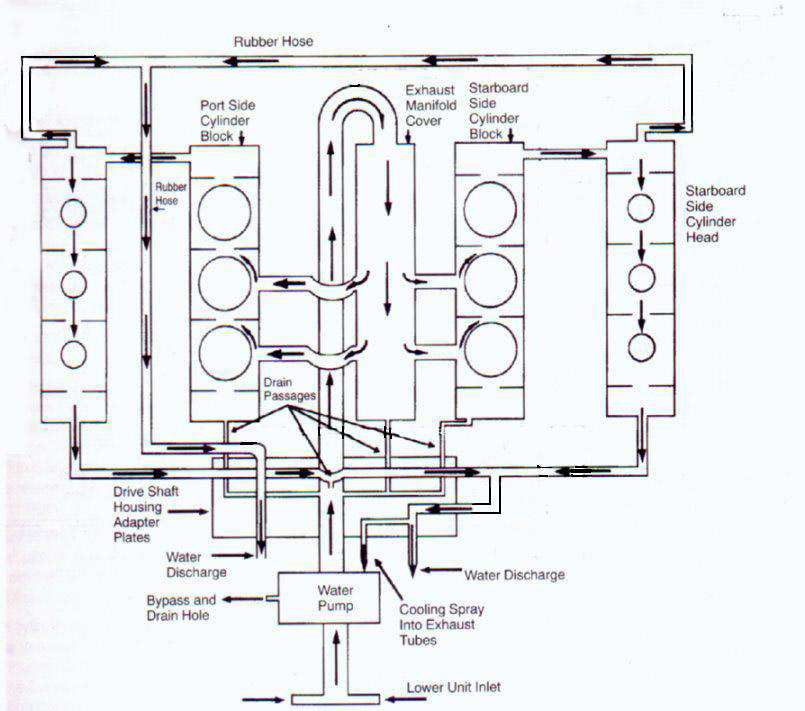 ford 6 0 oil flow diagram