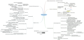 Download free Physical Education mind map templates and