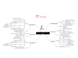 Mind map templates and examples by LeavingCertMindMaps