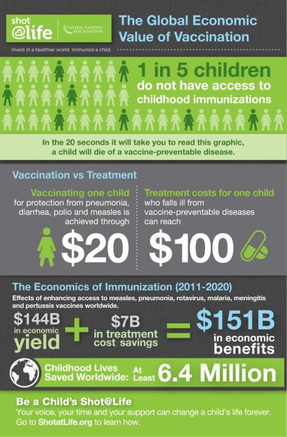 Vaccines and Economics