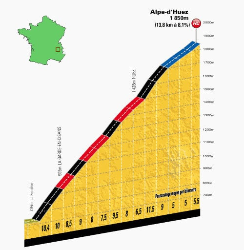 The route profile. Cycling up Alpe d'Huez isn't easy