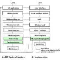 Struktur Sistem Mobile Commerce