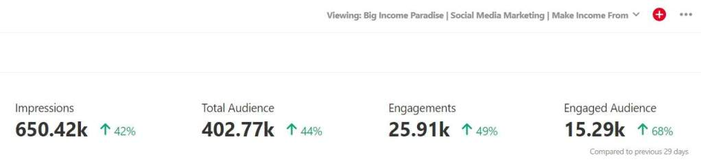Pinterest results with numbers of impressions, engaged audience and more