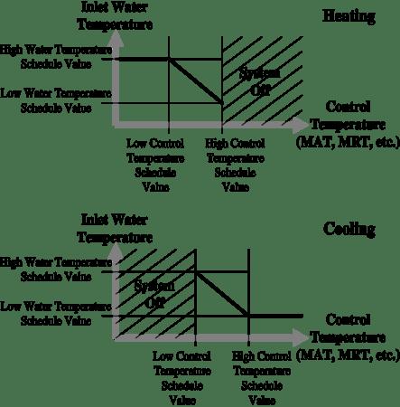Radiant System Models: Engineering Reference — EnergyPlus 8.0