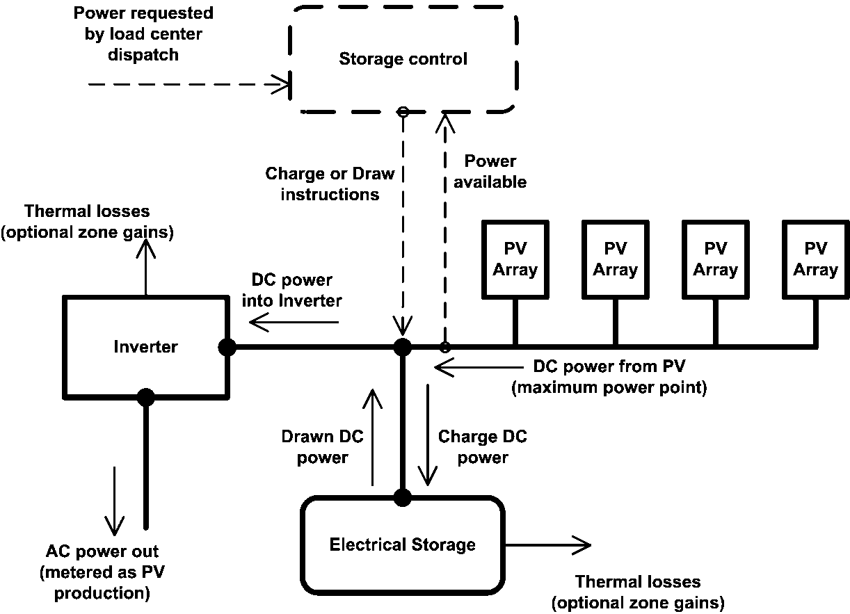 Electric Load Center Distribution Manager Engineering Reference