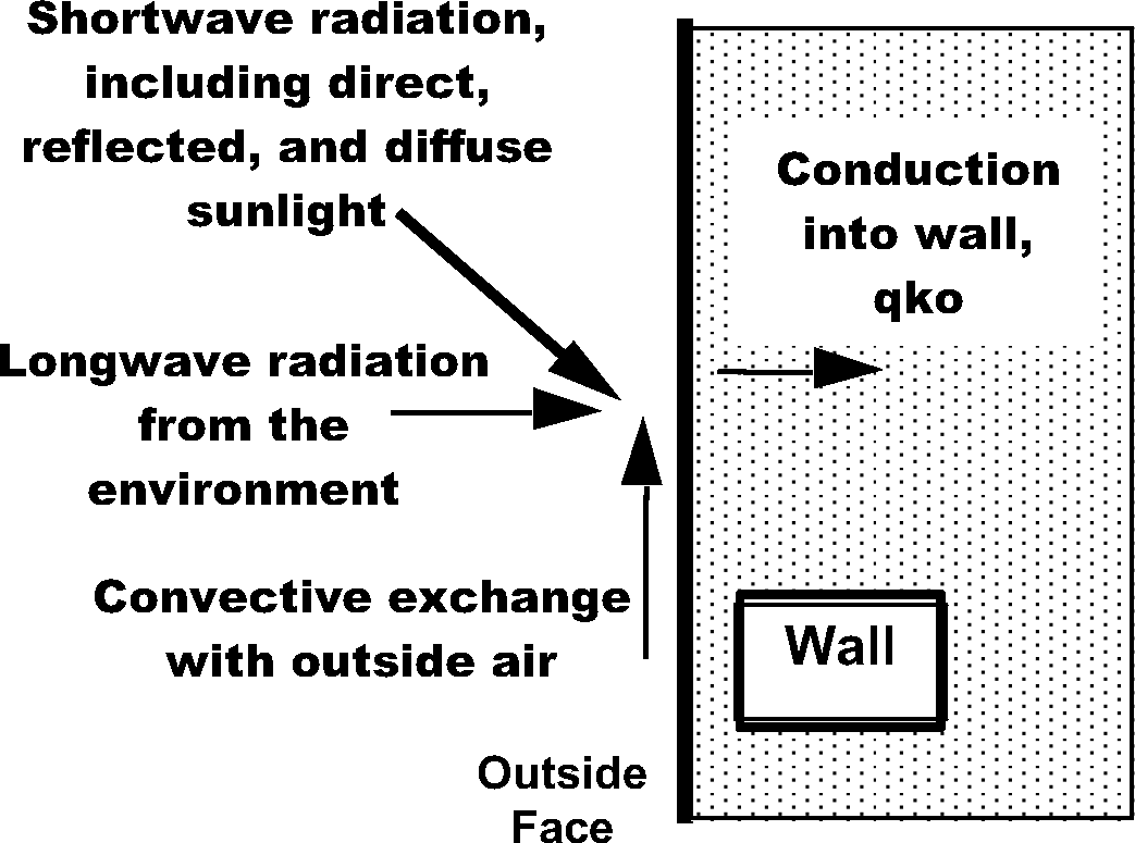 Outside Surface Heat Balance: Engineering Reference