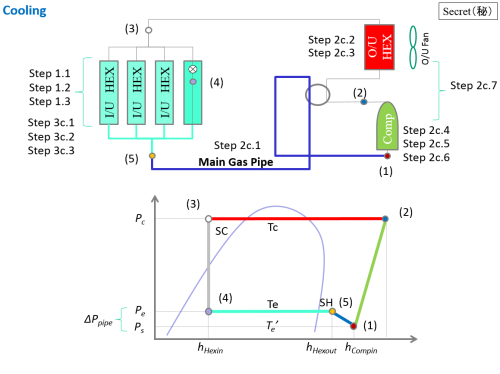 small resolution of schematic pressure enthalpy diagram for vrf operation cooling mode
