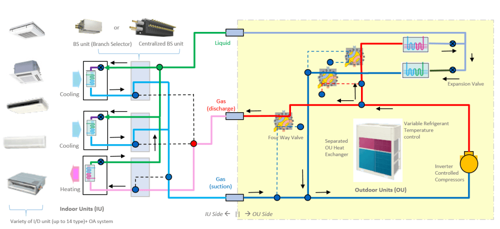 medium resolution of schematic chart of a 3 pipe vrf hr system