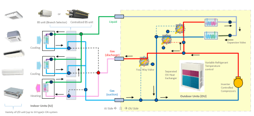 small resolution of schematic chart of a 3 pipe vrf hr system