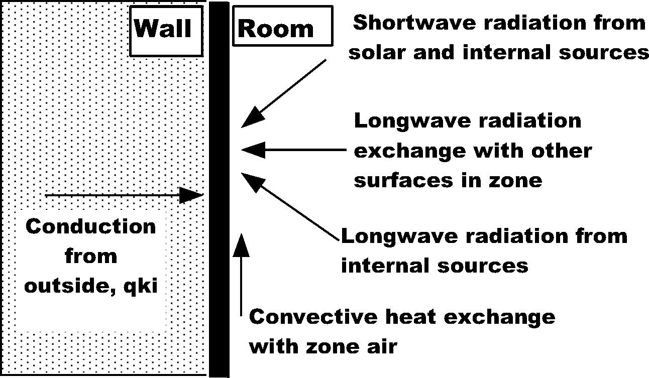 Inside Heat Balance: Engineering Reference — EnergyPlus 9.2